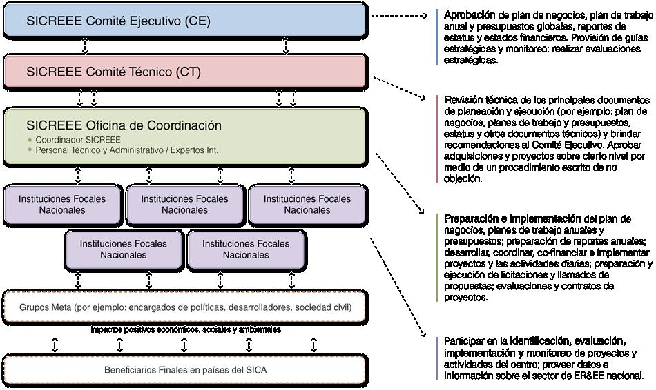 Estructura Organizacional Sicreee